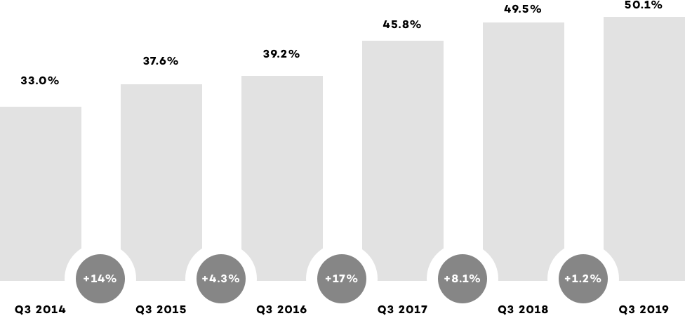 Mobile share over time (global)